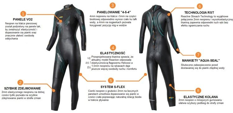 pianki do triathlonu blueseventy