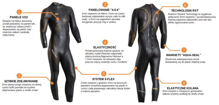 blueseventy pianka triathlonowa