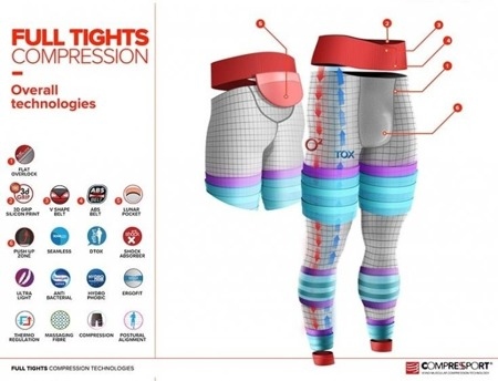 COMPRESSPORT Legginsy kompresyjne FULL TIGHTS